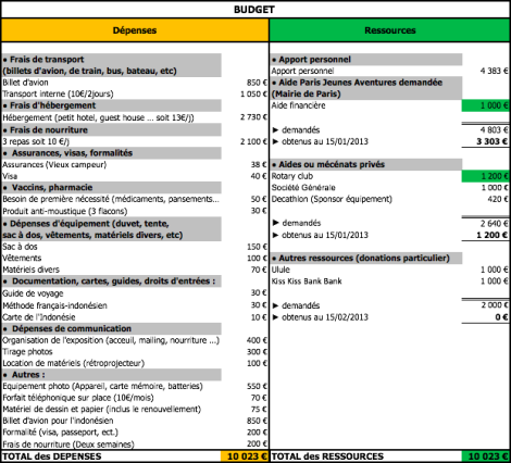 Budget au 15 Janvier 2013